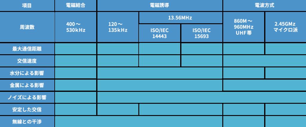 RFID 周波数帯域